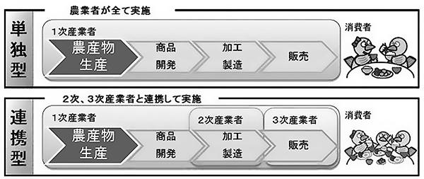 6次産業化の取組手法