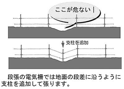 電気柵の2段張り2