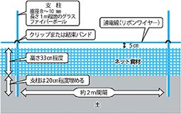 埼玉県が開発した電気柵「楽落くん」の模式図