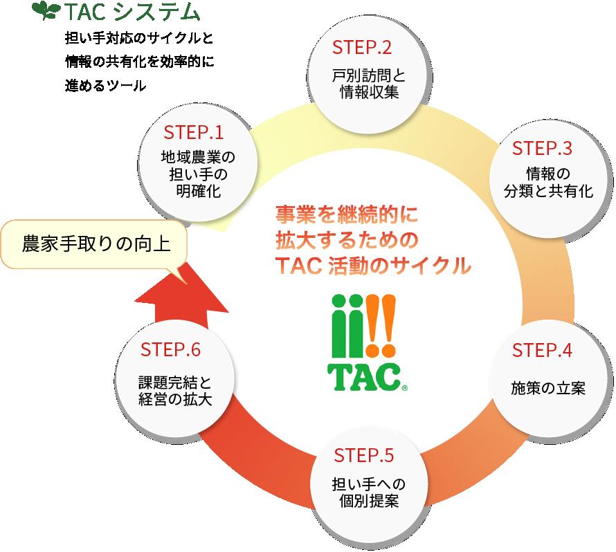 TACシステム 担い手対応のサイクルと情報の共有化を効率的に進めるツール