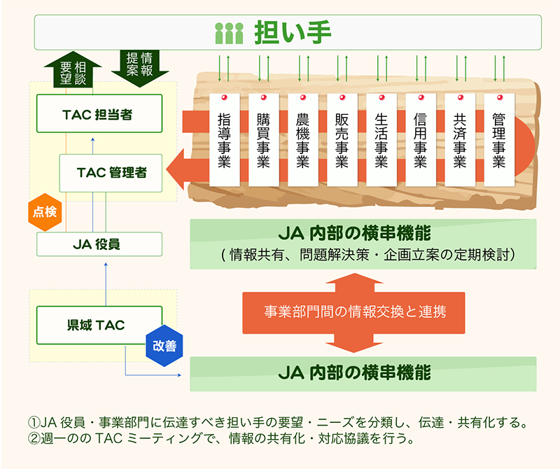 JAグループの総合事業対応概要