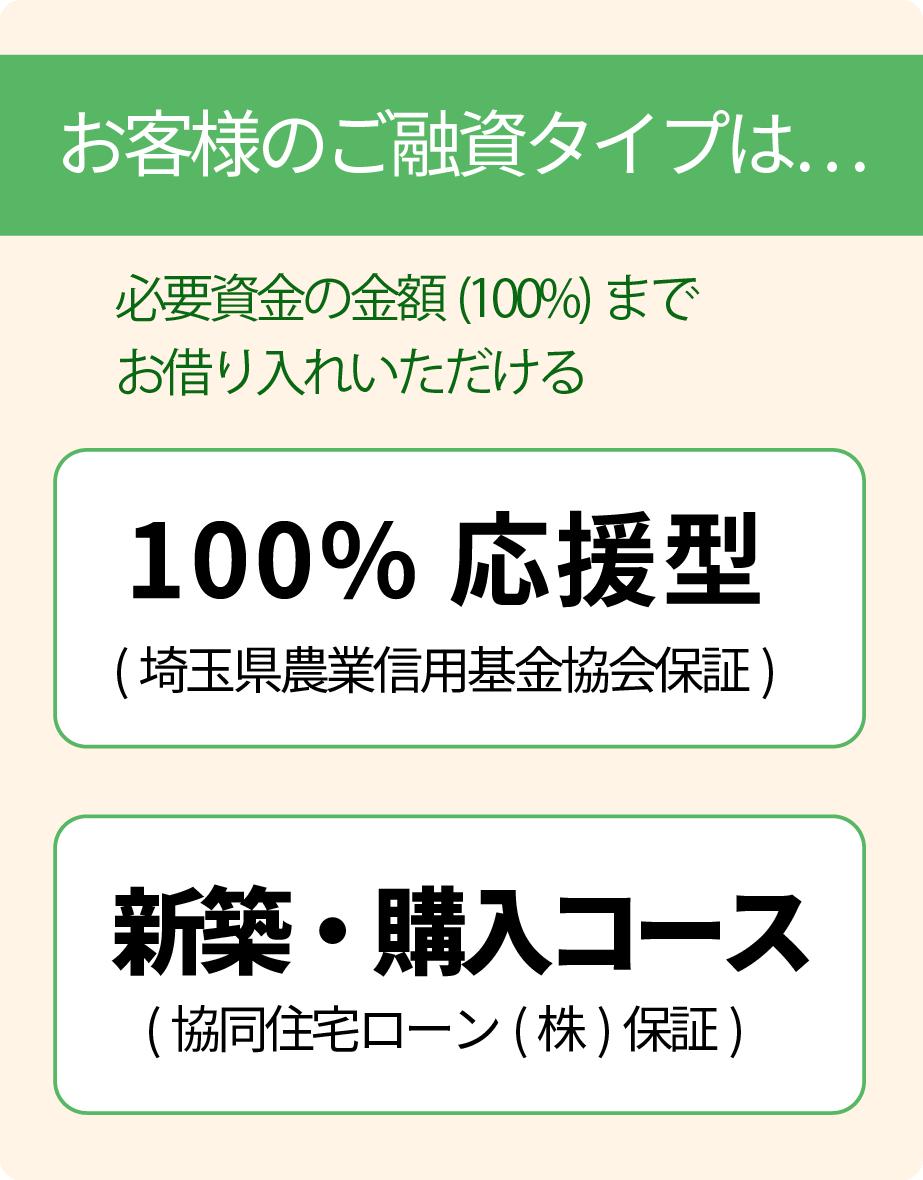 お客様のご融資タイプは100%応援型