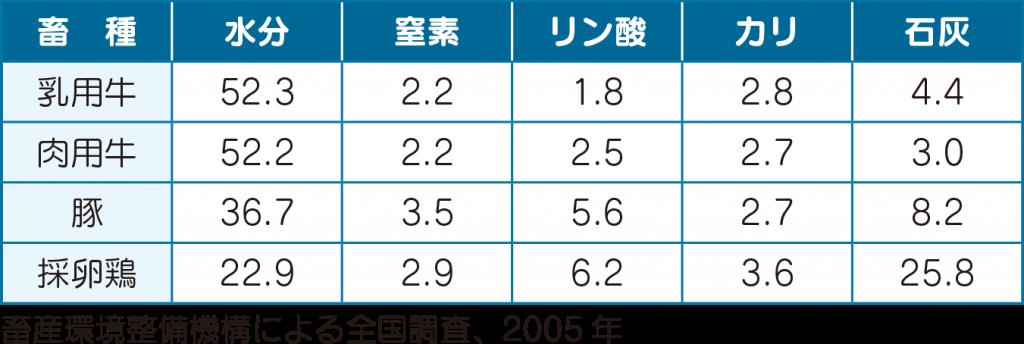 畜種別の堆肥成分(%)