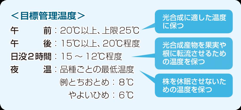 2021年2月_営農_図